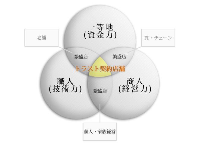 3つの要素のコラボレーション